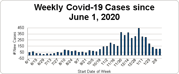 Graph of covid cases June 1 to November 29